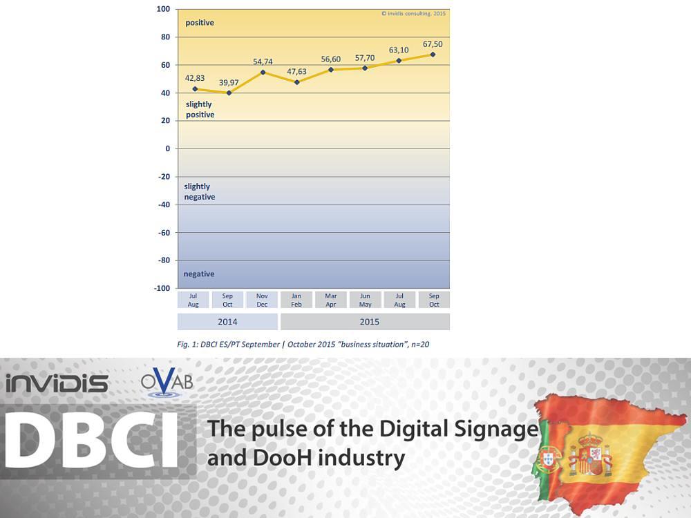 Indexentwicklung des DBCI Spanien Portugal (Grafik invidis)