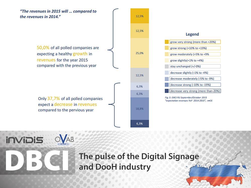 DBCI Russland September/ Oktober 2015 - So schätzt die Branche die Umsatzentwicklung ein (Grafik: invidis)