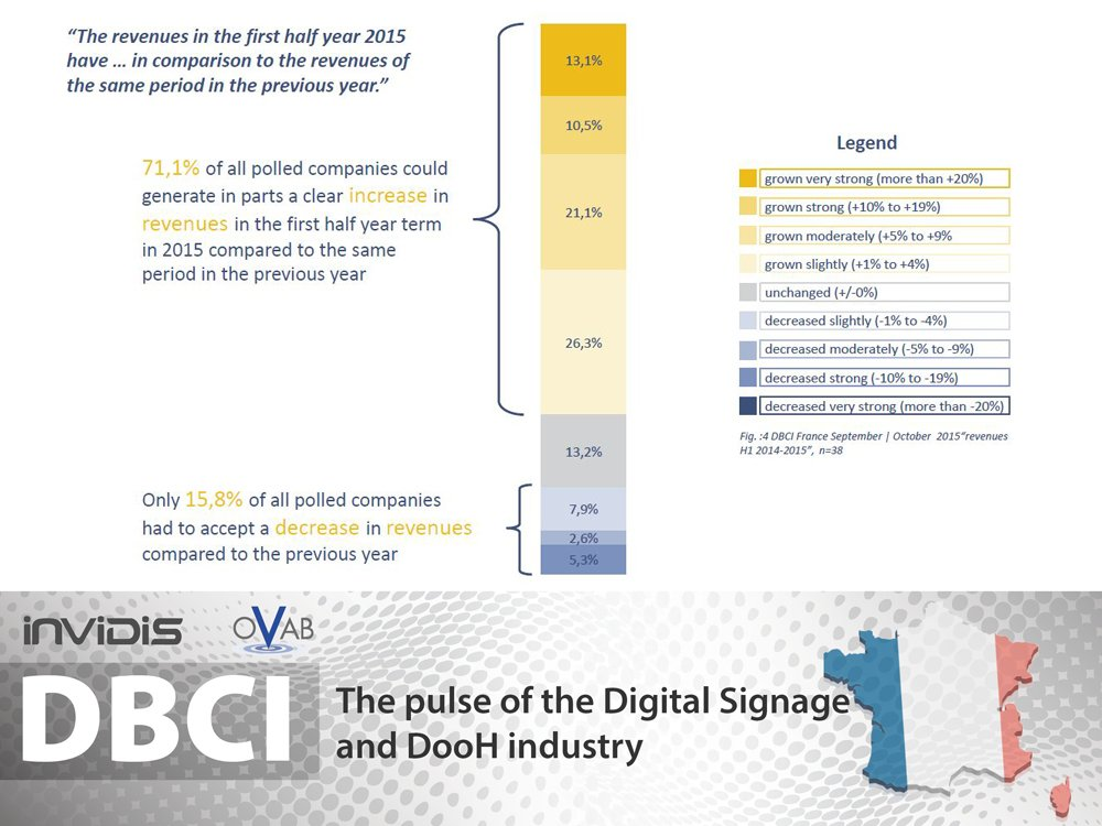 DBCI France starting a positive trend towards the end of the year (Image: invdis)