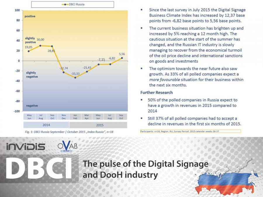 Digital Signage business sentiment Russia Sep/Oct 2015 with a slight end-of-year recovery (Image: invidis)