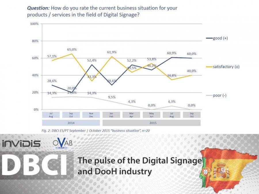 DBCI Spian & Portugal September / Oktober 2015   Digital Signage market continuous the positive trend (Image: invidis)