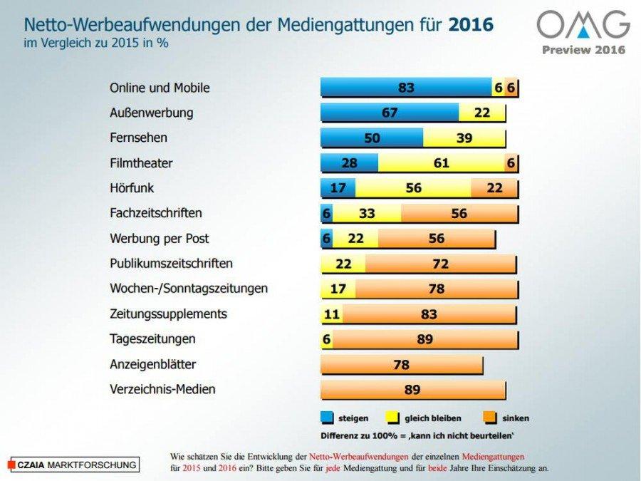 Werbeaufwendungen in Deutschland - Auch 2016 wird die Außenwerbung zulegen, schätzen die befragten Mediaagenturen (Grafik: OMG)