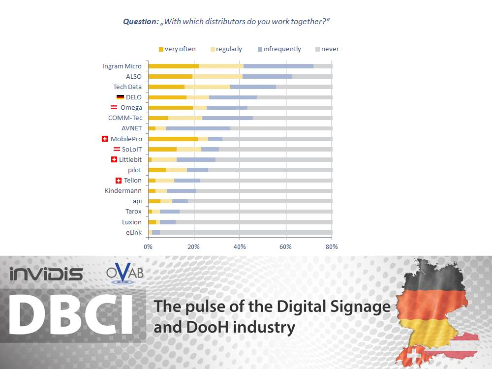 DBCI DACH November Dezember 2015 - Die wichtigsten Digital Signage Distributionen (Grafik: invidis)