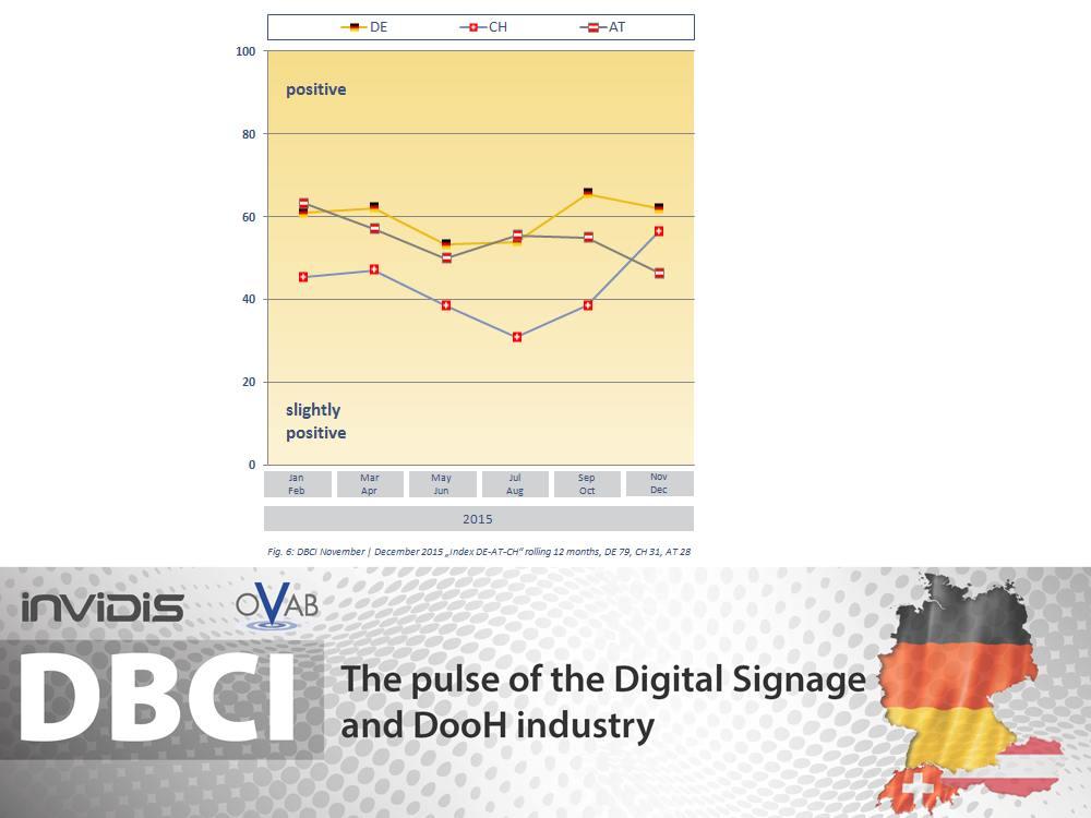 DBCI DACH November/ Dezember 2015 - Entwicklung der drei Einzelmärkte (Grafik: invidis)