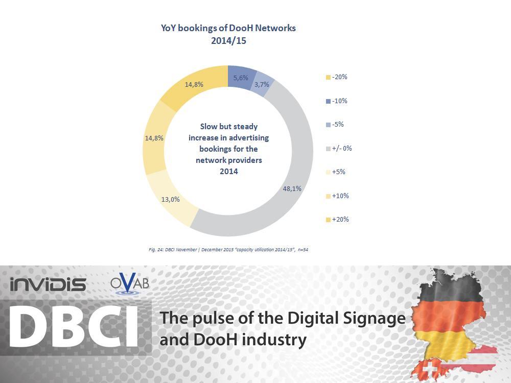 DBCI DACH November/ Dezember 2015 - stetiger Anstieg bei DooH Buchungen (Grafik: invidis)