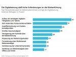 Herausforderung Digitalisierung - aktuelle Baustellen bei deutschen Markenunternehmen (Grafik: Markenverband/ McKinsey)