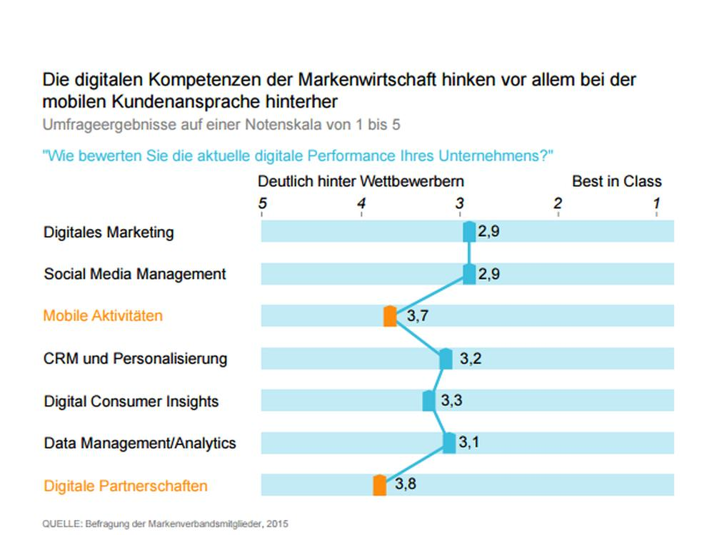 Herausforderung Digitialisierung - Eigene Kompetenzen der deutschen Markenunternehmen (Grafik: Markenverband/ McKinsey)