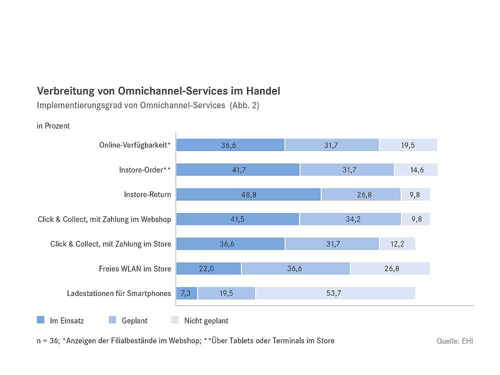 Stand der Omnichannel Umsetzungen und der aktuellen Roll outs (Grafik:EHI Retail Institute)