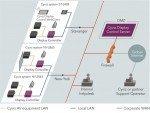 Schema der Cyviz Display Control Platform Architektur (Grafik: Cyviz)