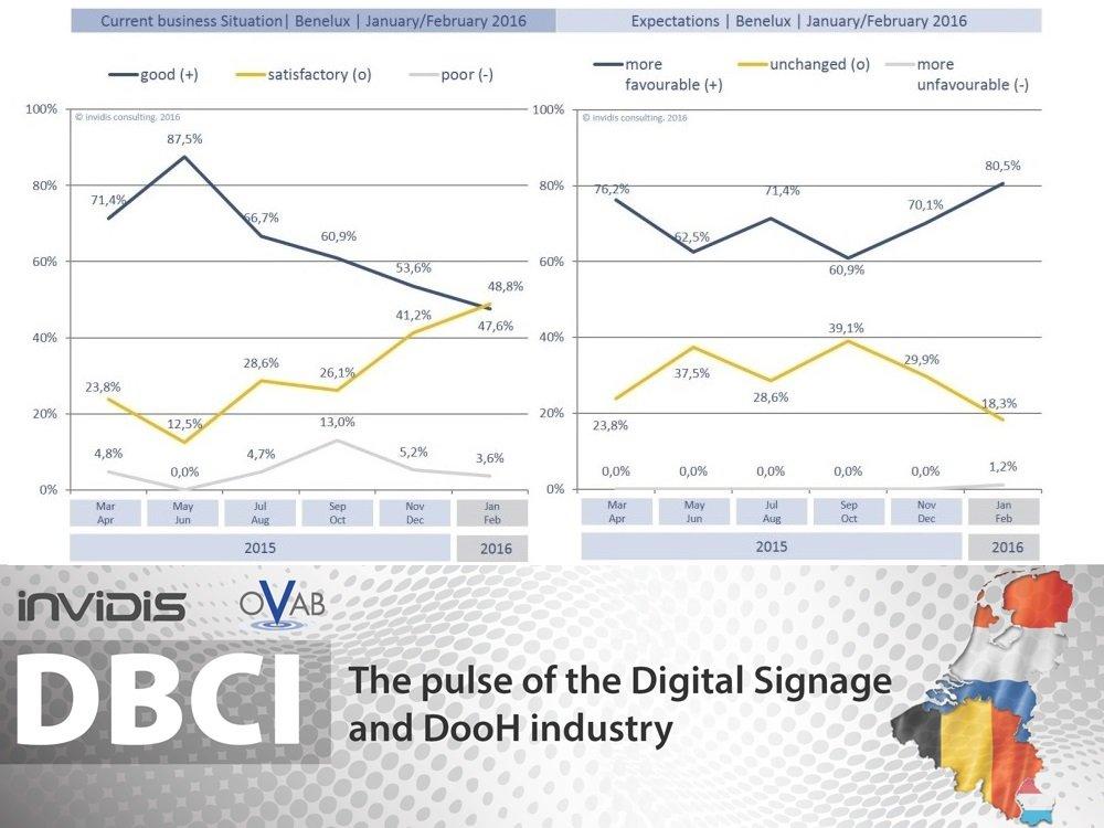 DSS-DBCI-Benelux-100-2016-invidis