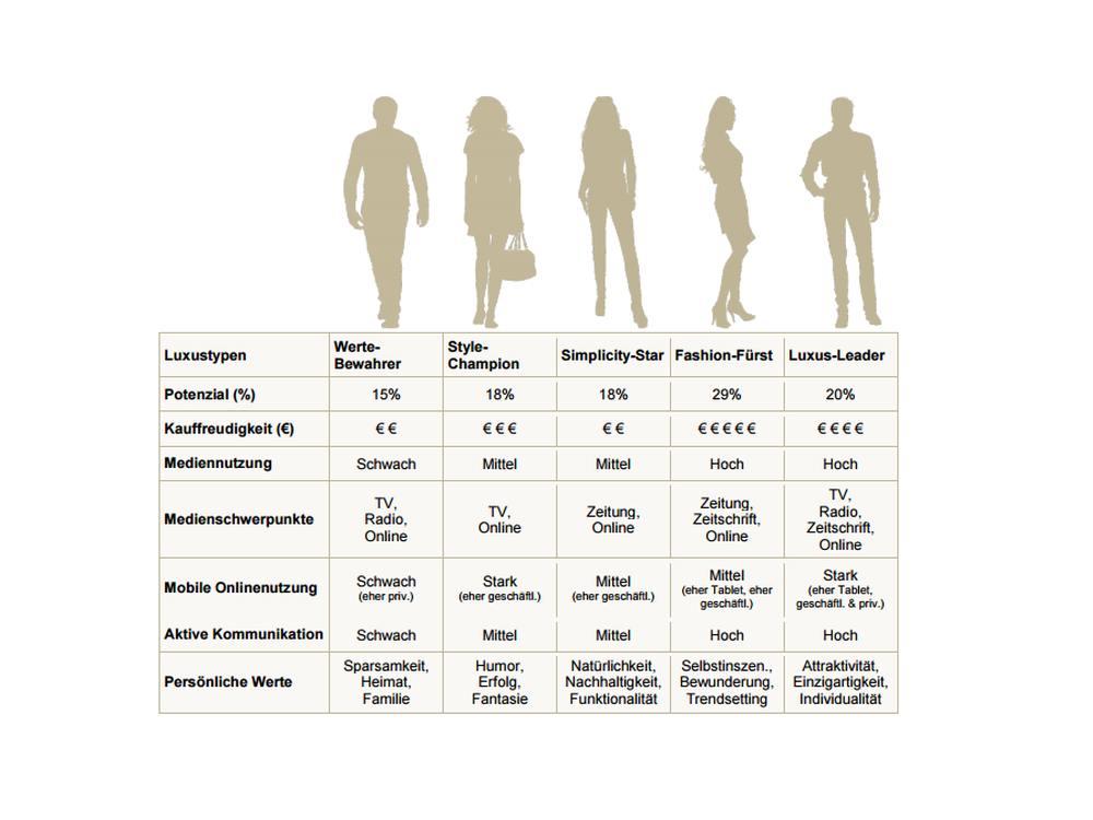 Überblick über die fünf Typen von Luxuskäufern (Grafik: Facit Media Efficiency)