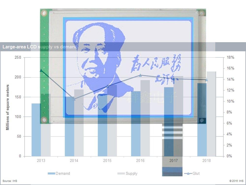 """Chinesisches 3,5"""" LCD Modul - Prognose für Produktion und Nachfrage (Foto: Archiv; Grafik: IHS)"""