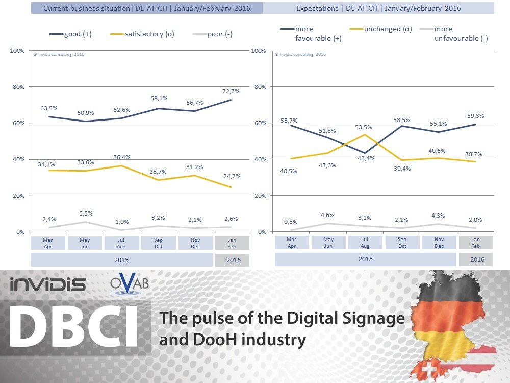 DBCI January/February 2016 | current business situation and expectations