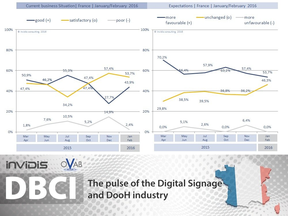 DSS-DBCI-FR-100-2016-invidis