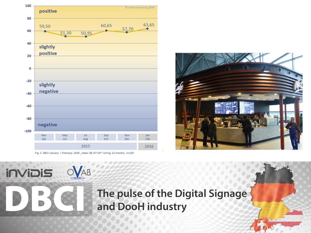 Entwicklung des DBCI DACH - Digital Menu Boards am Airport Frankfurt (Grafik, Foto: invidis)