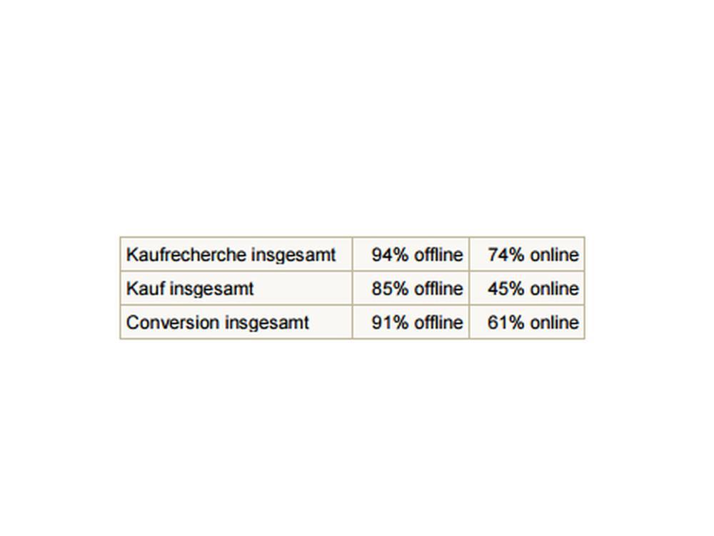 Recherche, Kauf und Conversion - Offline schlägt Online (Grafik: Facit Media Efficiency))