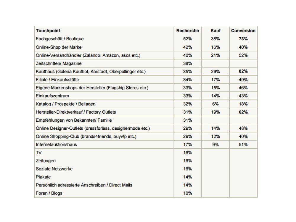 Welche Touchpoints für die luxusaffinen Käufer wichtig sind (Grafik: Facit Media Efficiency)