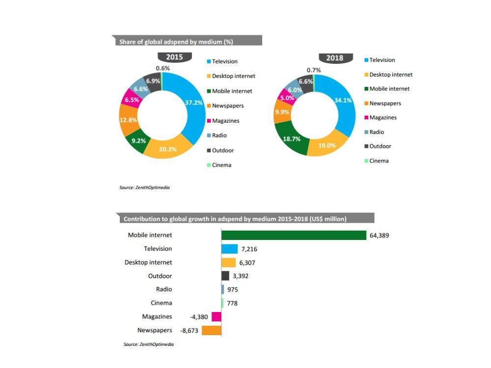 Advertising Expenditure Forecast - Mediengattungen und Ausgaben weltweit (Grafik: ZenithOptimedia)