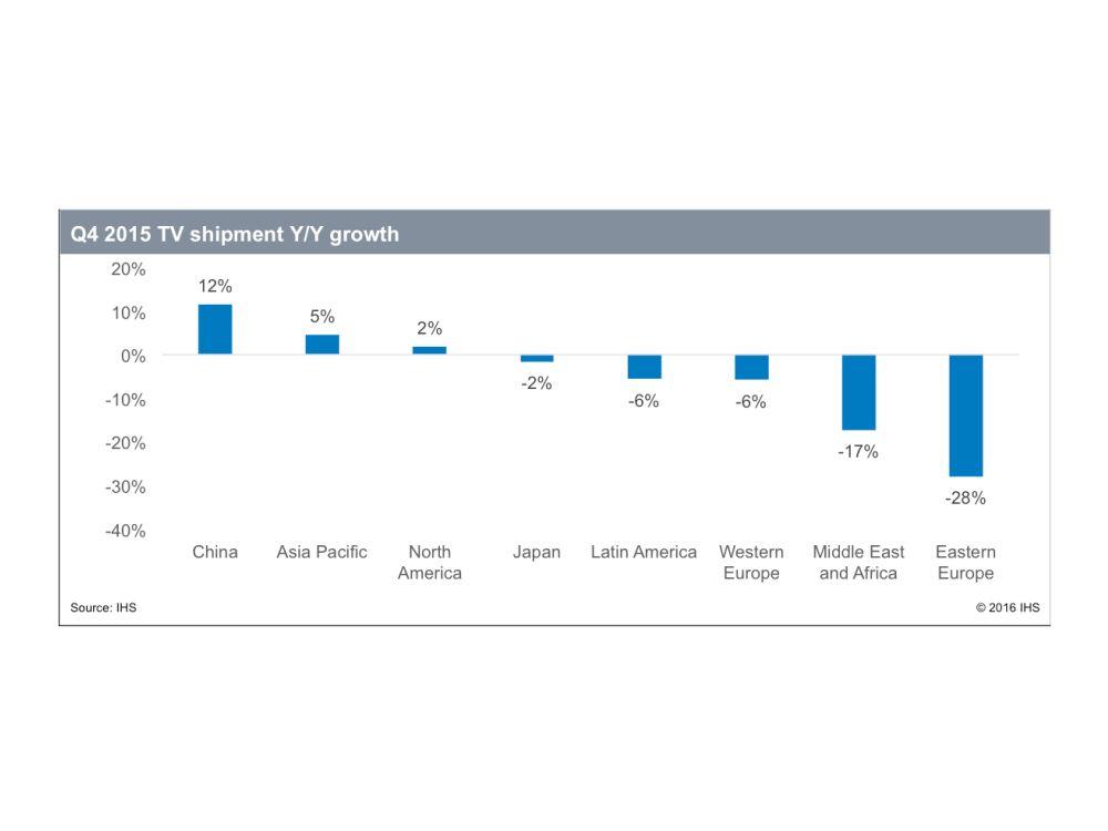 Hier brach der Absatz an TVs im 4. Quartal 2015 stark ein (Grafik: IHS)