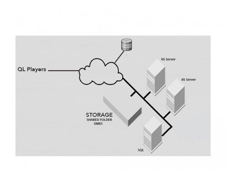 Load Balancing in Navori QL Professional - Schema (Grafik: Navori)