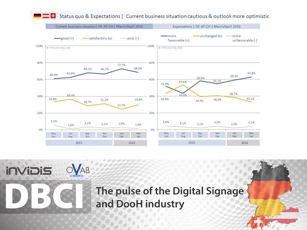 DSS-DBCI_2016_DE_200-invidis