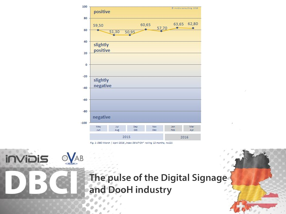 Indexentwicklung des DBCI bis März April 2016 (Grafik: invidis)