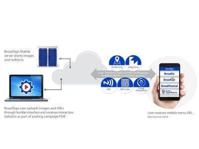 Mit oder ohne Beacons - mit BroadSign Mobile lassen sich die Konsumenten verschiedentlich ansprechen (Grafik: BroadSign)