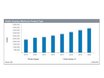Entwicklung des weltweiten Public Display Markts bis 2020 (Grafik: IHS)
