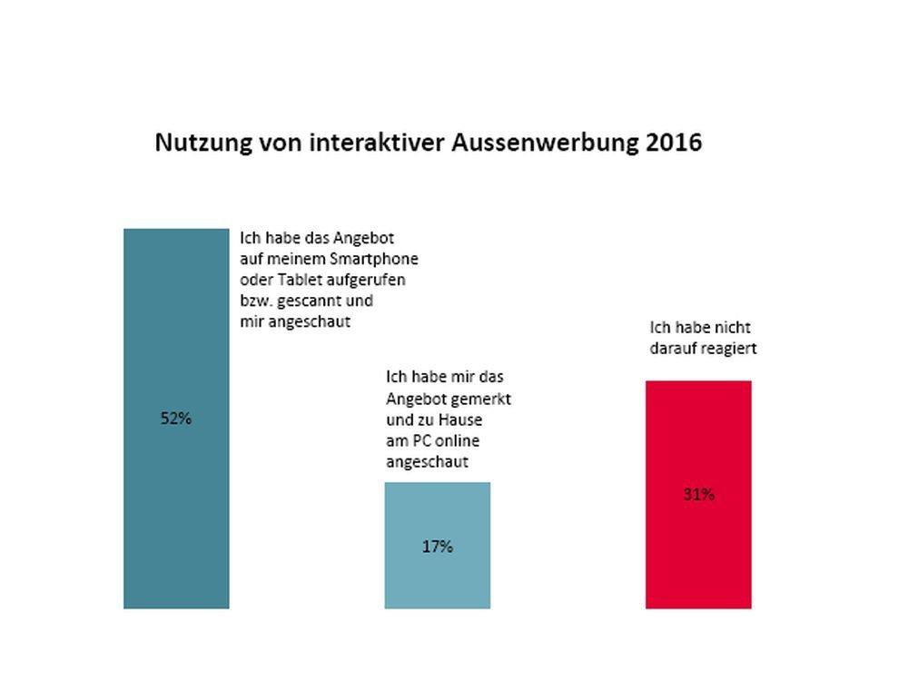 OOH to Mobile ist in Deutschland inzwischen weit verbreitet (Grafik: FAW)