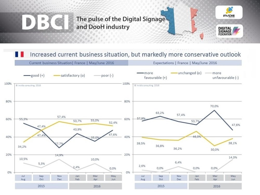 DBCI France May/June 2016 | Increased current business situation, but markedly more conservative outlook