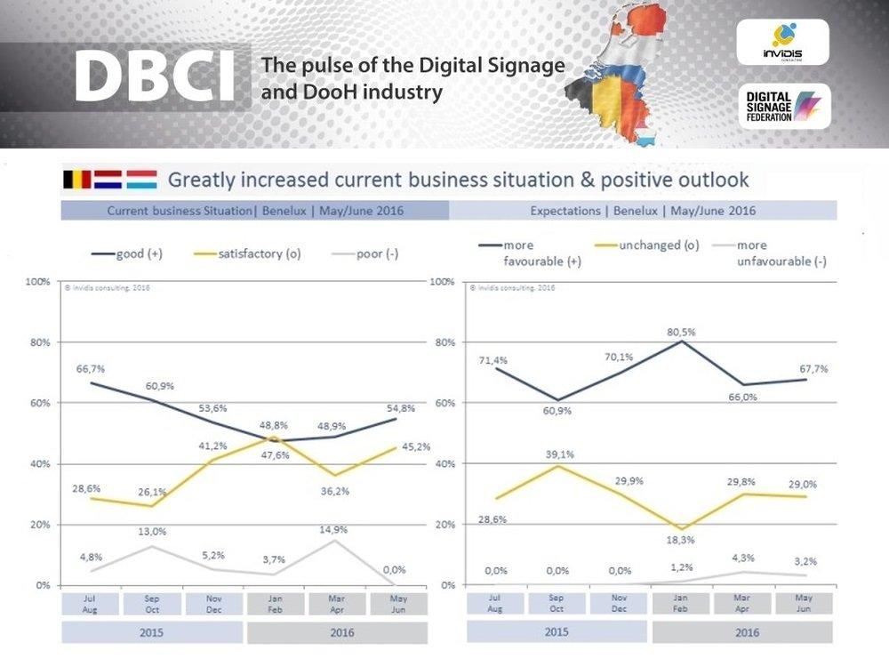 DSS-2016-DBCI_2016_NL_300-invidis