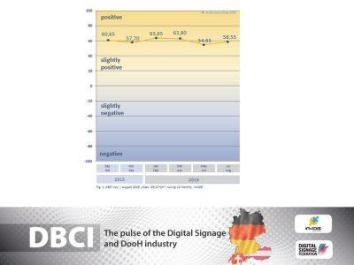 Indexentwicklung des DSF Europe DBCI bis August 2016 (Grafik: invidis)