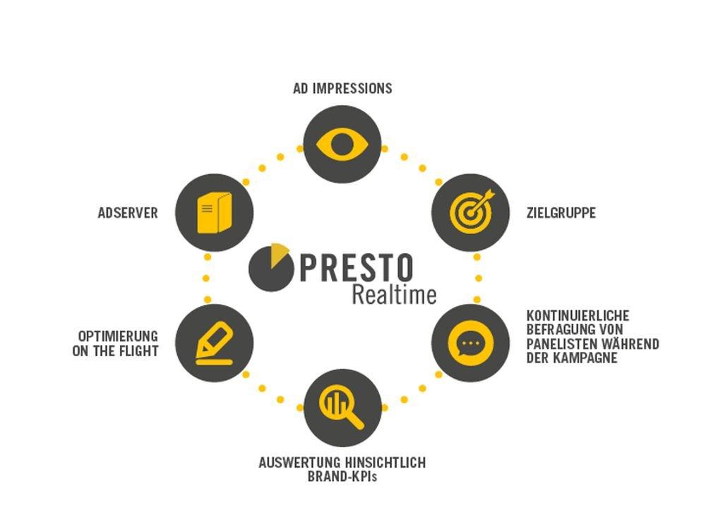 Ablauf der Echtzeit-Werbewirkungsforschung über PRESTO Realtime (Grafik: pilot)