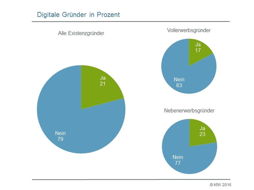Digitale Gründer - Start-ups haben die Digitalisierung gut verinnerlicht (Grafik: KfW)