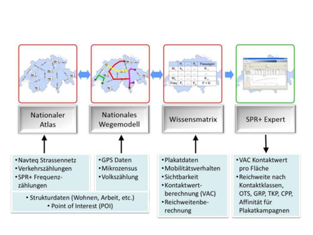 Drei Module bilden das MobNat Modell, das nun für SPR+ Expert genutzt wird (Grafik: Swiss Poster Research Plus AG)