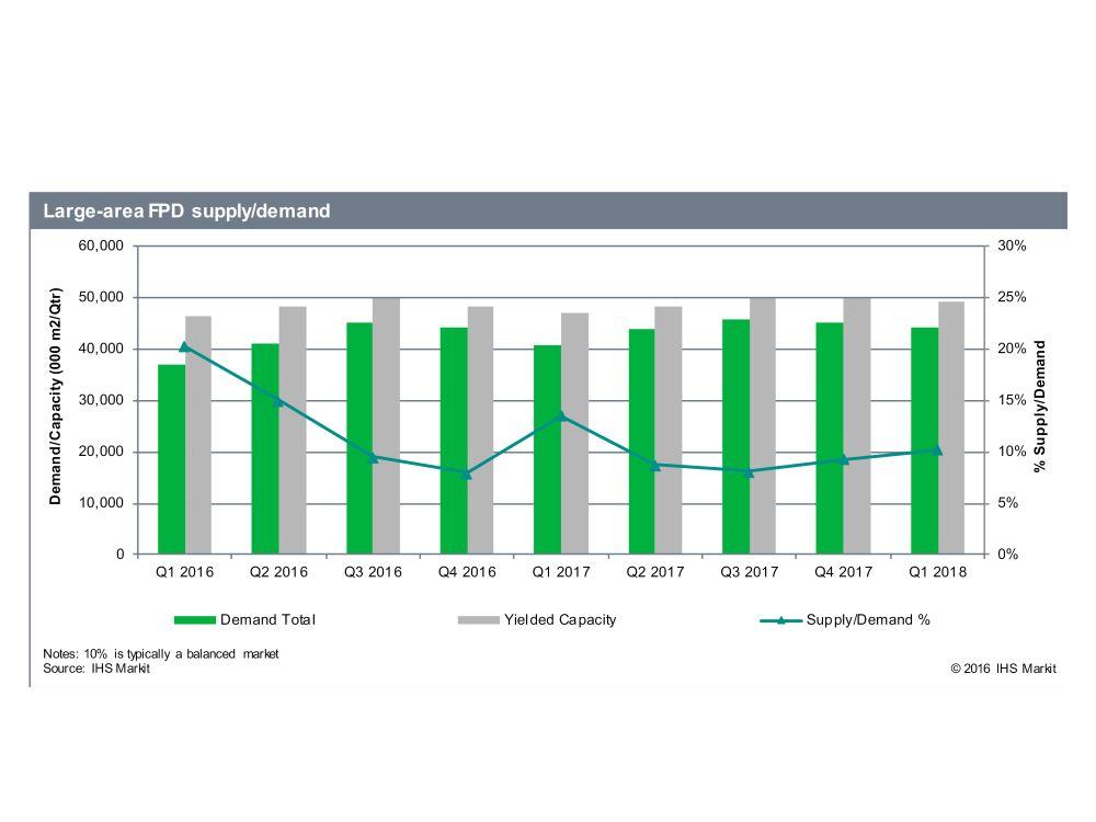 Entwicklung des Flat Panel Display Markts bis Anfang 2018 (Grafik: IHS)