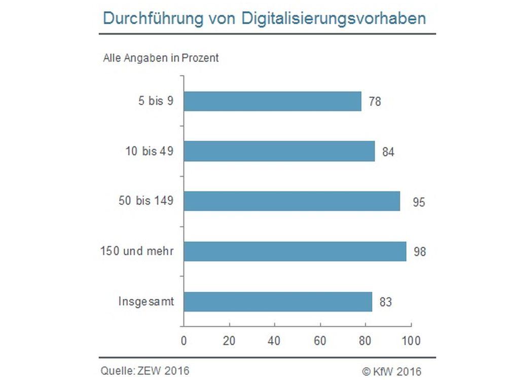 KMUs und Digitalisierung - Durchführung nach Unternehmensgröße (Grafik: KfW)
