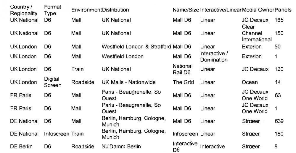 In diesen europäischen DooH Netzwerken läuft die City Surfers Kampagne (Grafik: invidis)