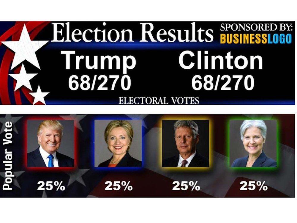 Die echten Wahlergebnisse werden am 8. November 2016 auf DooH ein Thema sein (Foto / Grafik: Daktroncis)