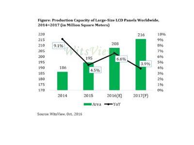 Wachstum der Panel-Kapazitäten bei LFDs verlangsamt sich (Grafik: WitsView)
