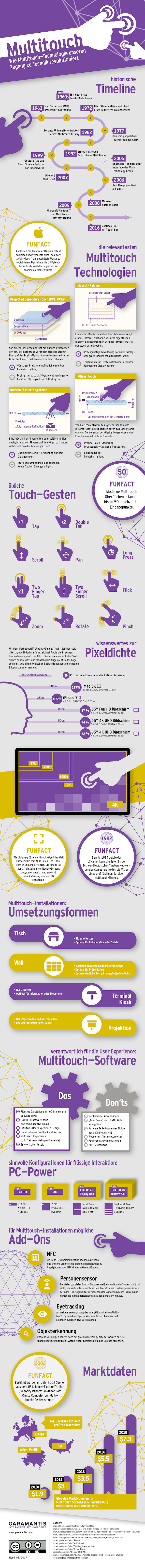 Multitouch-Infografik (Grafik: Garamantis Interactive Technologies / CC BY-ND 4.0)