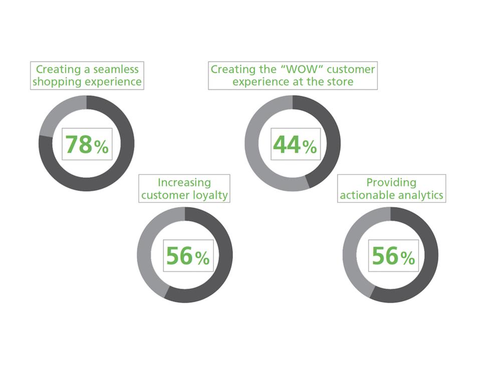Voraussetzungen um die Umwächse deutlich zu steigern (Grafik: IHL Group / NCR)