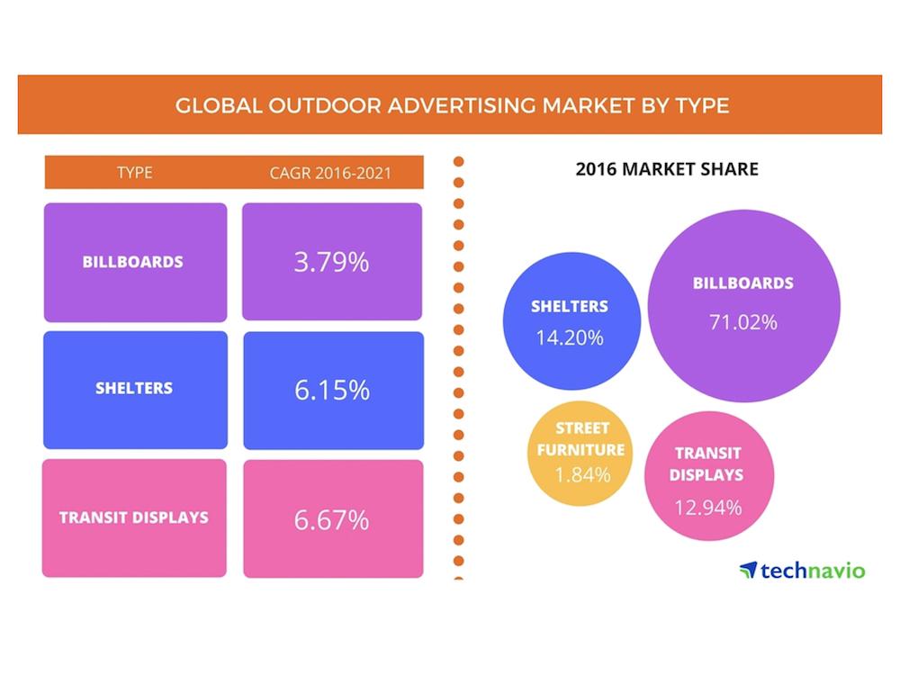 Globaler Markt für Außenwerbung Wachstum und Anteile der einzelnen Marktbereiche (Grafik: Technavio)