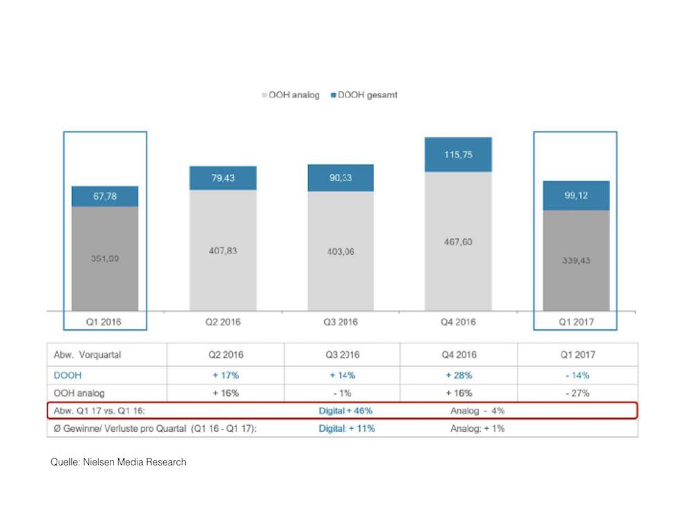 Im Jahresvergleich zeigte DooH ein Wachstum von 46% (Grafik: DMI)