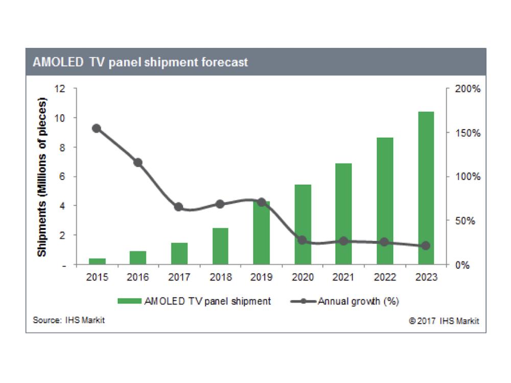 Prognostizierte Entwicklung bei den weltweit ausgelieferten OLED TV Panels (Grafik: IHS Markit)