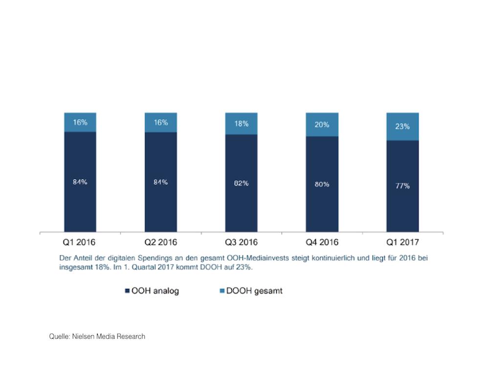 Schon bald dürften DooH Spendings ein Viertel aller Spendings in der Außenwerbung ausmachen (Grafik: DMI)