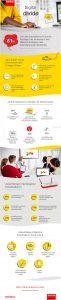 Infografik mit Ergebnissen der Studie – zum Vergrößern bitte klicken (Grafik: Barco)