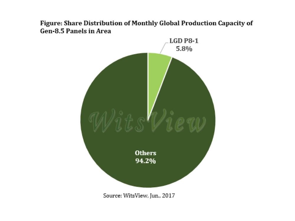 LG Display kann derzeit den Markt nicht wie gewohnt versorgen (Grafik: WitsView)