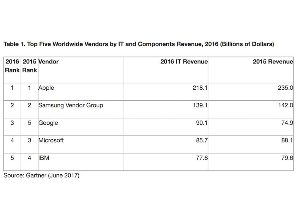 Unter den fünf größten IT-Riesen konnte nur einer den Umsatz steigern (Grafik: Gartner)