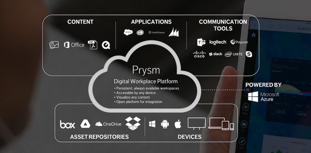 Das Prysm-Ecosystem (Screenshot: invidis)